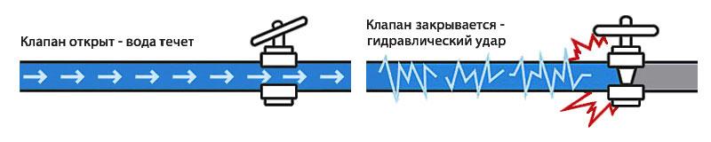 как возникает гидроудар